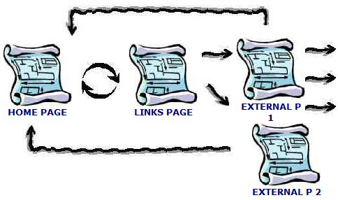 External pages exmaple